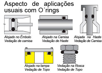 Anel oring